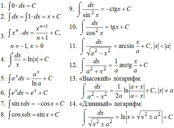 Основные формулы интегралов
