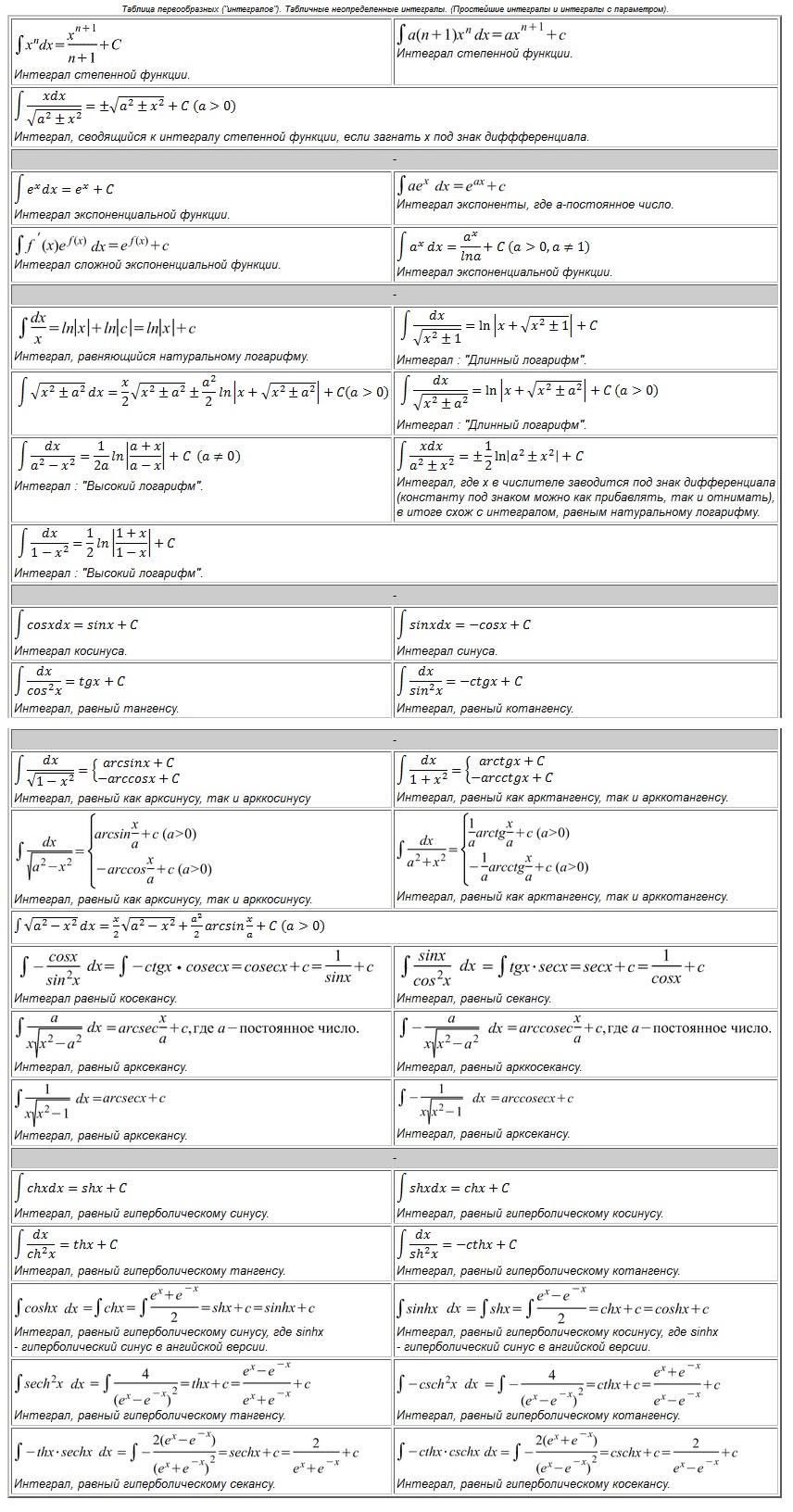 """Таблица первообразных (""""интегралов""""). Таблица интегралов. Табличные неопределенные интегралы. (Простейшие интегралы и интегралы с параметром). Формулы интегрирования по частям. Формула Ньютона-Лейбница."""