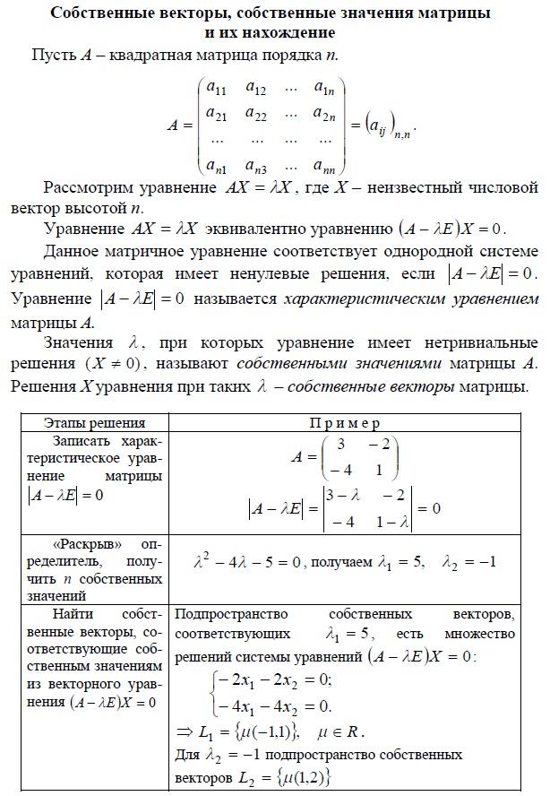 Собственные векторы, собственные значения матрицы и их нахождение. Характеристическое уравнение матрицы. Подпространство собственных векторов.