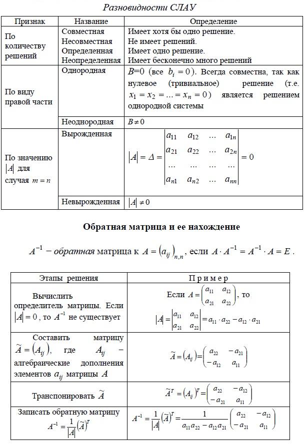 Разновидности систем линейных алгебраических уравнений (СЛАУ) - совместная, несовместная, определенная, неопределенная, однородная, неоднородная, вырожденная, невырожденная. Обратная матрица и ее нахождение.