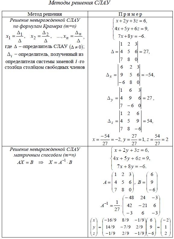 Методы решения невырожденных систем линейных алгебраических уравнений (СЛАУ) - по формулам Крамера, матричный способ.
