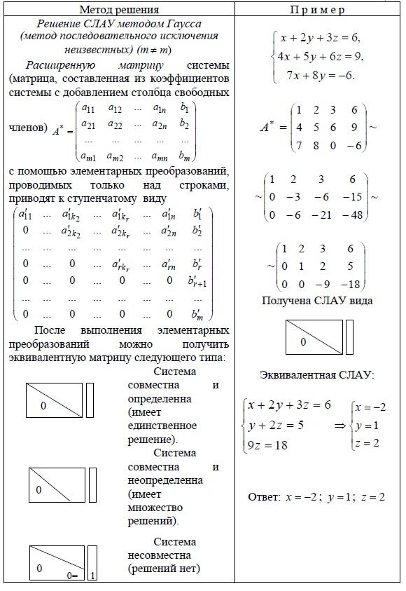Метод Гаусса = метод последовательного исключения неизвестных при решения систем линейных алгебраических уравнений (СЛАУ). Наличие решений.