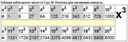 Таблица кубов натуральных чисел от 1 до 10000
