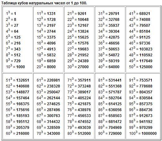 Таблица степеней натуральных чисел 1 2 3 4 5 6 7 8 9