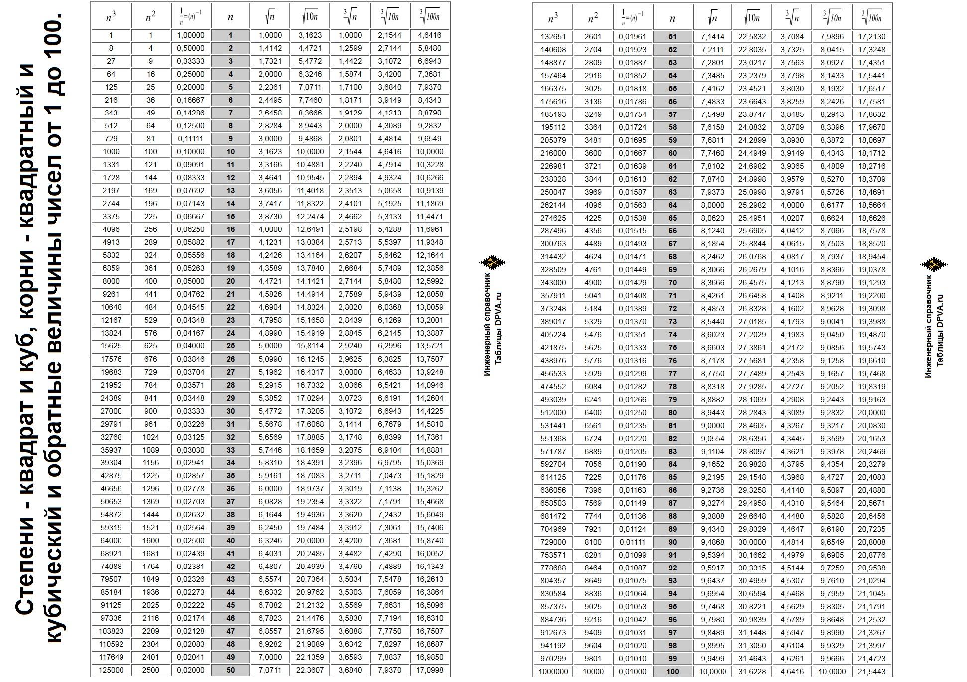 Степени - квадрат и куб, корни - квадратный и кубический и обратные величины чисел от 1 до 100. Таблица степеней от 1 до 100. Таблица корней от 1 до 1000000.