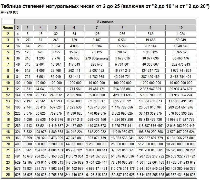 """Таблица степеней натуральных чисел от 2 до 25 (включая от """"2 до 10"""" и от """"2 до 20""""). Степени от 2 до 10. таблица степеней, таблица степеней от 1, степени чисел, степени числа 2, возвести число в степень, число в степени равно, число степеней свободы, степени числа 5, степени числа 3, степени числа 4, степень n числа, числа со степенями, в какой степени число,  степень числа 10, таблица степеней 1, таблица степеней 2, таблица степеней 10, таблица степеней чисел, таблица степеней от 1 до 10"""