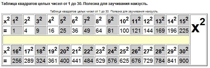 Таблица квадратов натуральных чисел до 20 бесплатно