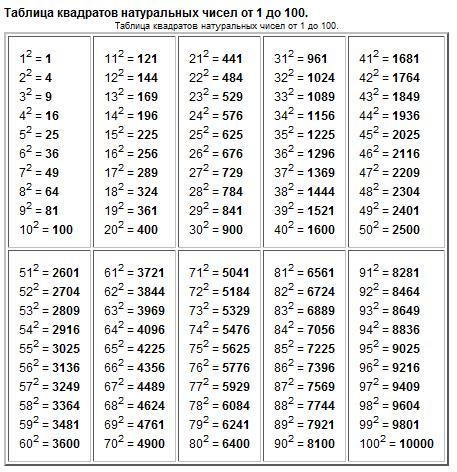 Таблица квадратов кубов натуральных чисел