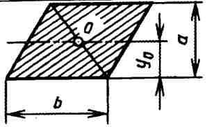 Вычисление размеров плоской фигуры: Параллелограмм.