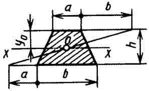 Вычисление размеров плоской фигуры: Трапеция любая
