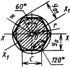 Вычисление размеров плоской фигуры: Правильный шестиугольник.