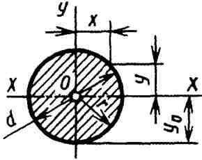 Вычисление размеров плоской фигуры: Круг.