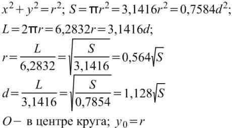 Формулы вычисления размеров плоской фигуры:  Круг.