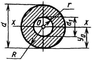 Вычисление размеров плоской фигуры: Кольцо.