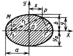 Вычисление размеров плоской фигуры: Эллипс