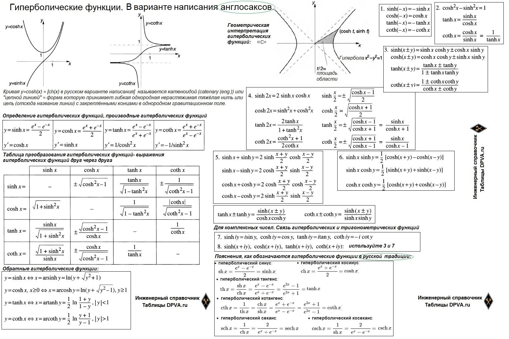 Гиперболические функции, Определение, производные гиперболических функций Sinh(х)=Sh(х); Cosh(х)=Ch(х); Tanh(х)=Th(х); Coth(х)=Cth(х); Sch(х)=Sech(х); Csch(х). Таблица преобразования - выражения гиперболических функций друг через друга, Связь гиперболических и тригонометрических функций, Обратные гиперболические функции      Гиперболические функции - определение, запись в англоязычной и русской традиции, Sinh(х)=Sh(х); Cosh(х)=Ch(х); Tanh(х)=Th(х); Coth(х)=Cth(х); Sch(х)=Sech(х); Csch(х) - гиперболический синус, гиперболический косинус, гиперболический тангенс, гиперболический котангенс, гиперболический секанс, гиперболический косеканс, гиперболические арксинус, арккосинус, арктангенс и арккотангенс.     Производные гиперболических функций, геометрическая интерпретация гиперболических функций     Гиперболические формулы преобразований и таблица преобразований гиперболических функций     Связь гиперболических и тригонометрических функций, обратные гиперболические функции
