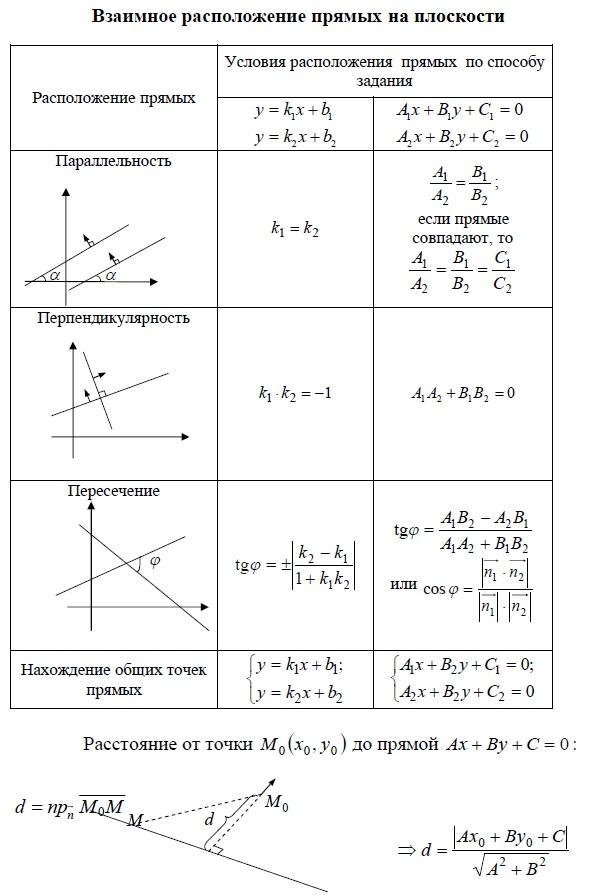 Взаимное расположение прямых на плоскости. Расположение прямых - условие параллельности, условие перпендикулярности, условие пересечения по углом φ , нахождение общих точек прямых - все  в зависимости от способа задания прямой. Расстояние от точки до прямой.