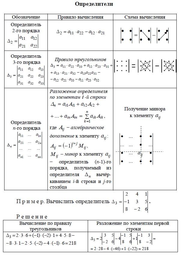 Определитель = детерминант 2-го, 3-го, n-го порядка. Обозначение, правила вычисления. Правило треугольников, разложение по элементам строки. Алгебраическое дополнение, минор к элементу. Примеры вычисления определителей = детерминантов.