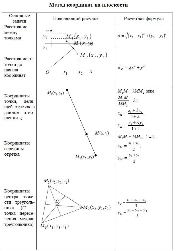 Метод координат на плоскости. Расстояние между точками. Расстояние до точки от начала координат. Координаты точки, делящей отрезок в отношении λ . Координаты середины отрезка = координаты точки, делящей отрезок пополам.  Координаты центра тяжести треугольника = координаты точки пересечения медиан.