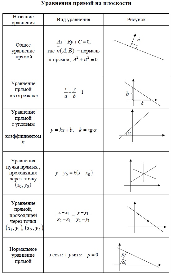 """Уравнения прямой на плоскости. Общее уравнение прямой. Уравнение прямой """"в отрезках"""". Уравнение прямой с угловым коэффициентом. Уравнение пучка прямых, проходящих через точку. Уравнение прямой, проходящей через 2 точки. Нормальное уранение прямой."""