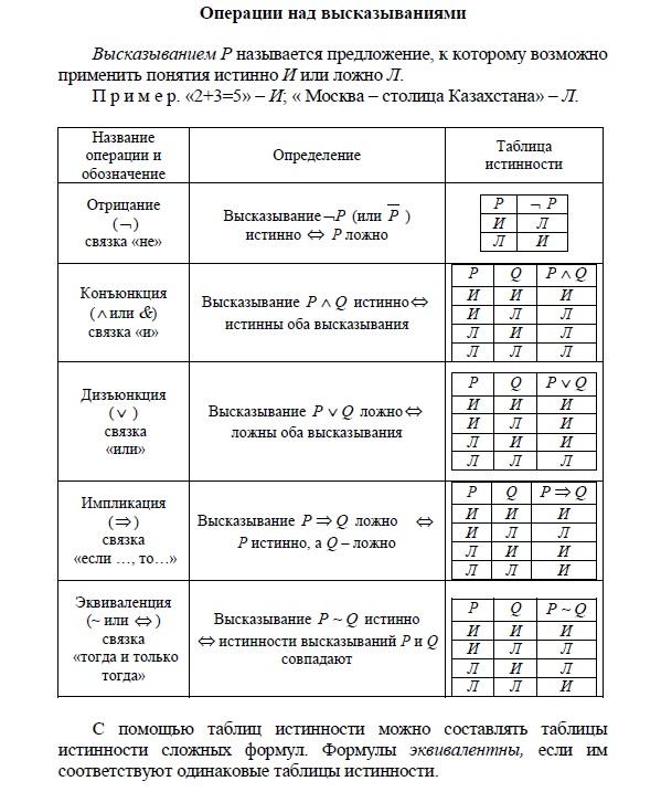 Операции над высказываниями в математической логике. Название операций.  Таблицы истинности операций. Отрицание, Конъюнкция, Дизьюнкция, Импликация, Эквиваленция. Не; и; или; если.., то...; тогда и только тогда.