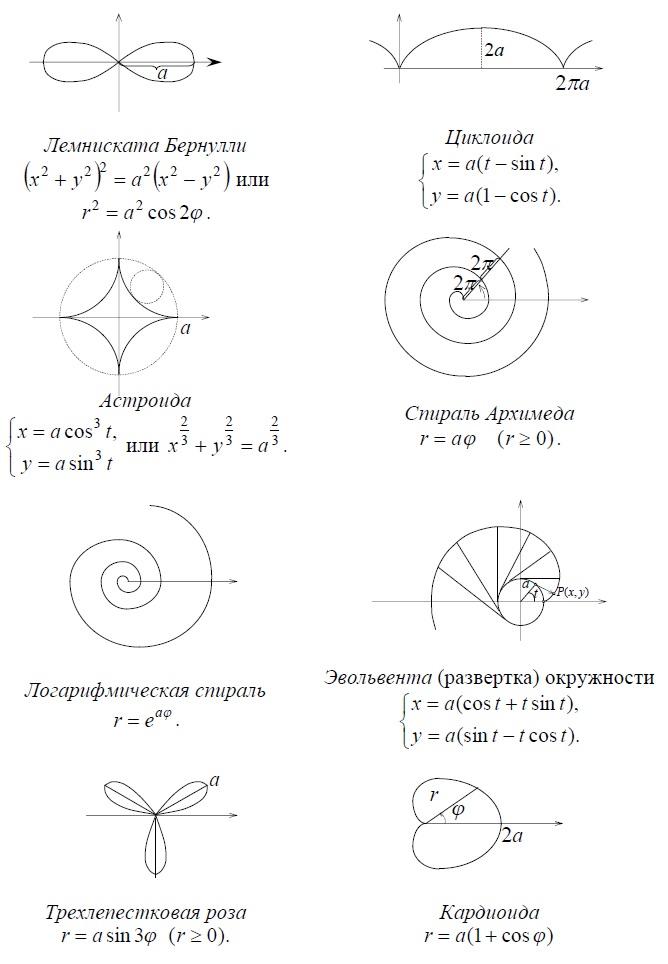 Замечательные кривые - Лемниската Бернулли, циклоида, астроида, спираль Архимеда, логарифмическая спираль, эвольвента, трехлепестковая роза, кардиоида - внешний вид и уравнения
