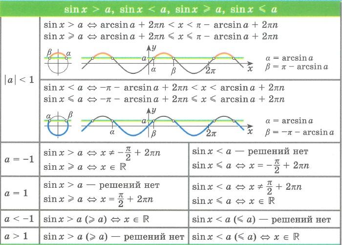 Решение неравенств (уравнений) вида: sin x > a, sin x< a, sin x ≥ a, sin x ≤ a;