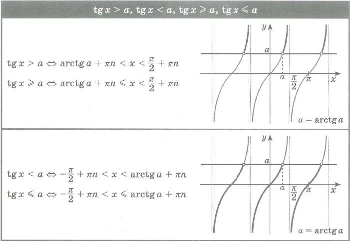 Решение неравенств (уравнений) вида: tg x > a, tg x< a, tg x ≥ a, tg x ≤ a;