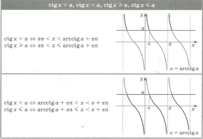 Решение неравенств (уравнений) вида: ctg x > a, ctg x< a, ctg x ≥ a, ctg x ≤ a;