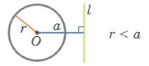 Взаимное расположение окружности и прямой. Окружность и прямая не имеют общих точек