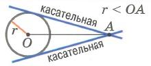 Взаимное расположение окружности и точки. Точка лежит вне окружности (2 касательные через точку А)