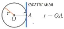 Взаимное расположение окружности и точки. Точка лежит на окружности (1 касательная через точку А)