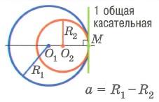 Взаимное расположение двух окружностей. Одна окружность касается другой изнутри