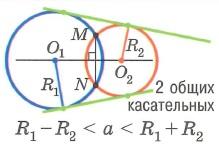 Взаимное расположение двух окружностей. Окружности пересекаются