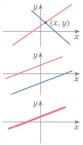 Линейные системы уравнений с двумя неизвестными - графически