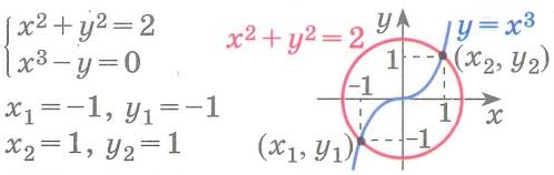 Основные методы решения систем уравнений. Графический метод.