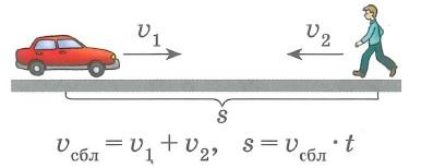 Зависимость между величинами: скорость-время-расстояние - встречное движение