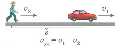 Зависимость между величинами: скорость-время-расстояние - движение с отставанием
