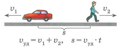Зависимость между величинами: скорость-время-расстояние, движение в противоположных направлениях