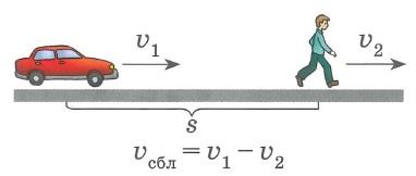 Зависимость между величинами: скорость-время-расстояние, движение вдогонку