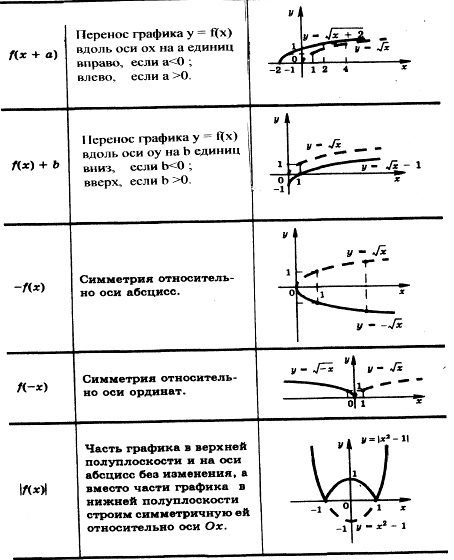 Преобразование графика f(x) в f(x+a); f(x)+b; -f(x); f(-x); |f(-x)|.