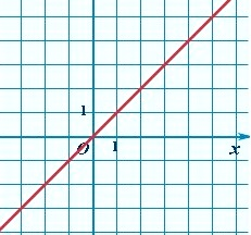 График линейной функции y = kx : прямая линия, проходящая через 0