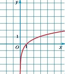 График логарифмической функции - натуральный логарифм