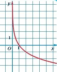 График логарифмической функции - логарифм по основанию а