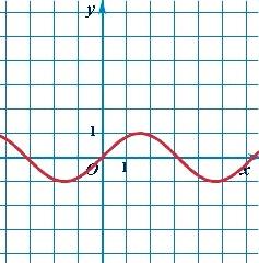 График тригонометрической функции синус