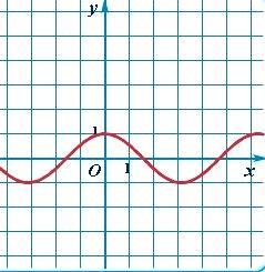 График тригонометрической функции косинус