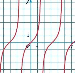 График тригонометрической функции тангенс