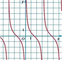 График тригонометрической функции котангенс