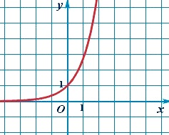 График экспоненциальной функции - экспонента.