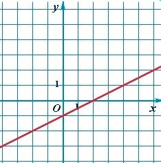 График линейной функции y = kx + b : прямая линия